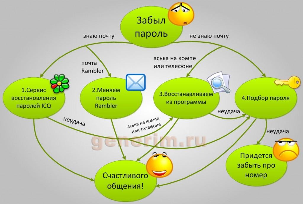 http://generim.ru/wp-content/uploads/2010/07/forgot_icq_generim-1024x688.jpg