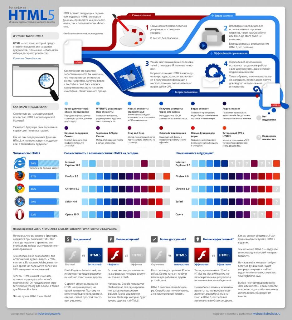 HTML5 в инфографике