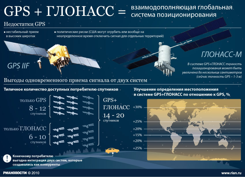 Схема работы российского навигатора