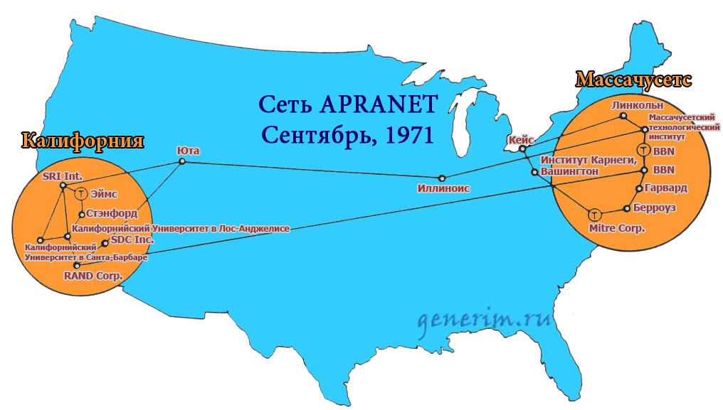 Схема сети APRANET, 1971